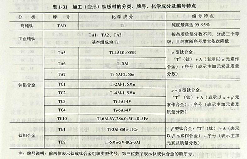表1-31加工(变形)钛板材的分类、牌号、化学成分及编号特点