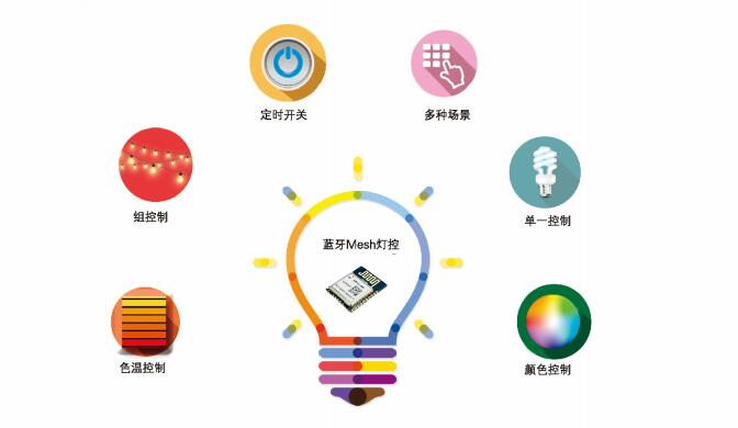 智慧照明管理平台--单灯控制系统软件开发