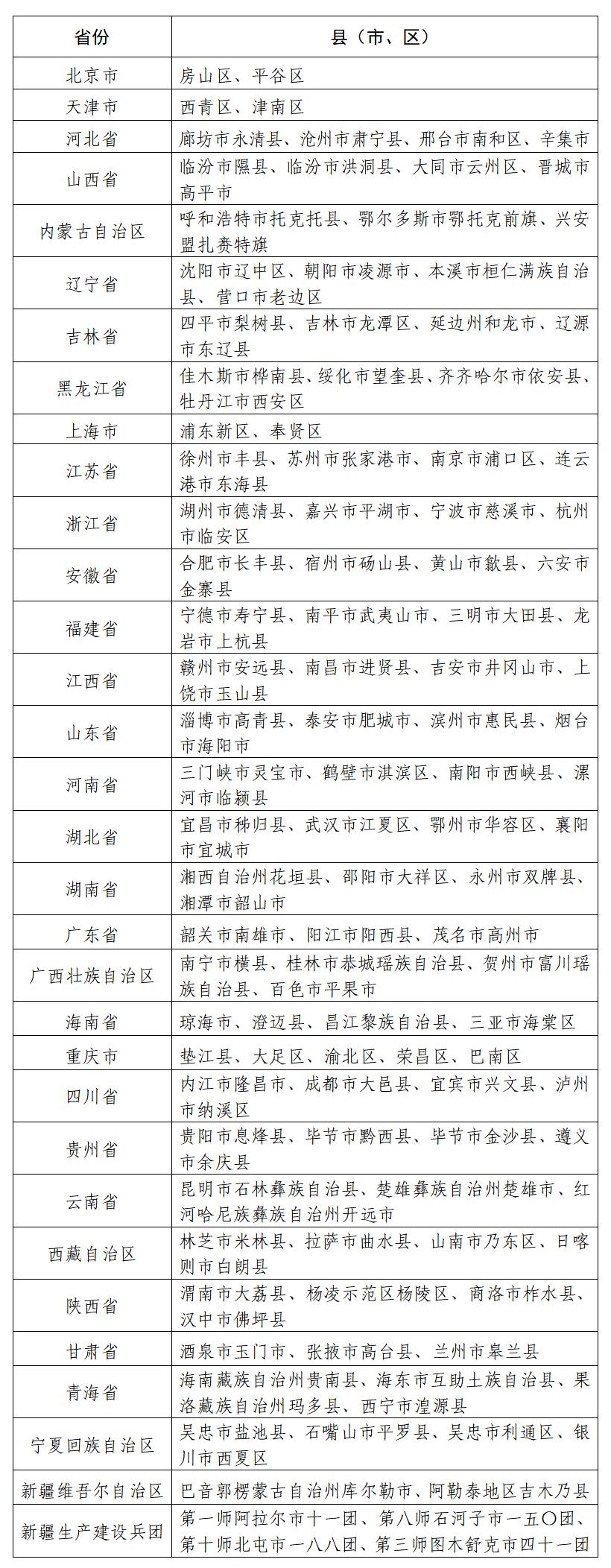 山东省四个县市列入国家数字乡村试点地区名单