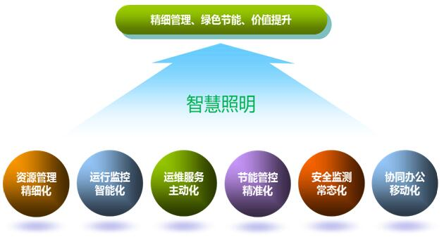 泰安智慧照明管理平台--莱芜单灯控制系统软件开发